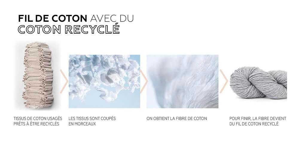 Recyclage coton