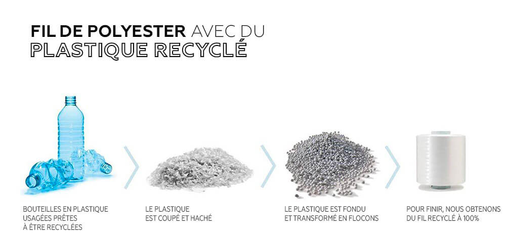Recyclage polyester